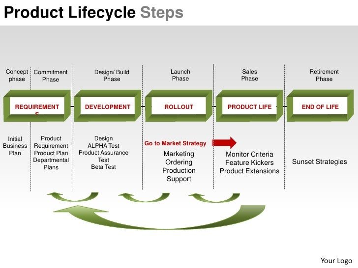 life cycle management plan guide
