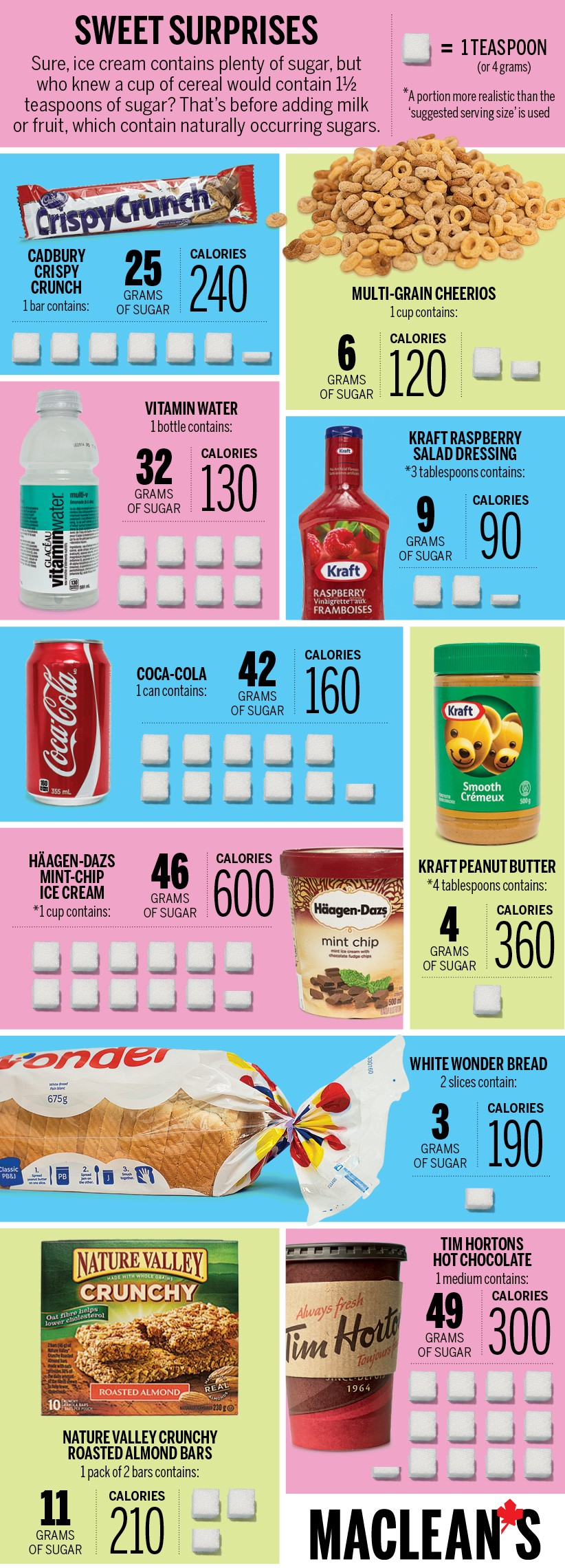 canada food guide weight chart