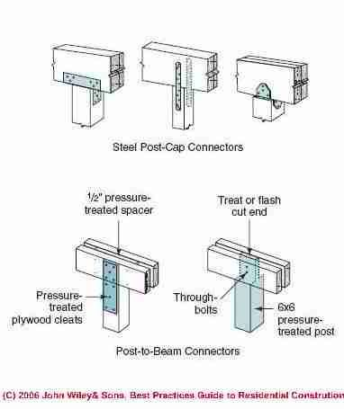 wood framed shear wall construction an illustrated guide